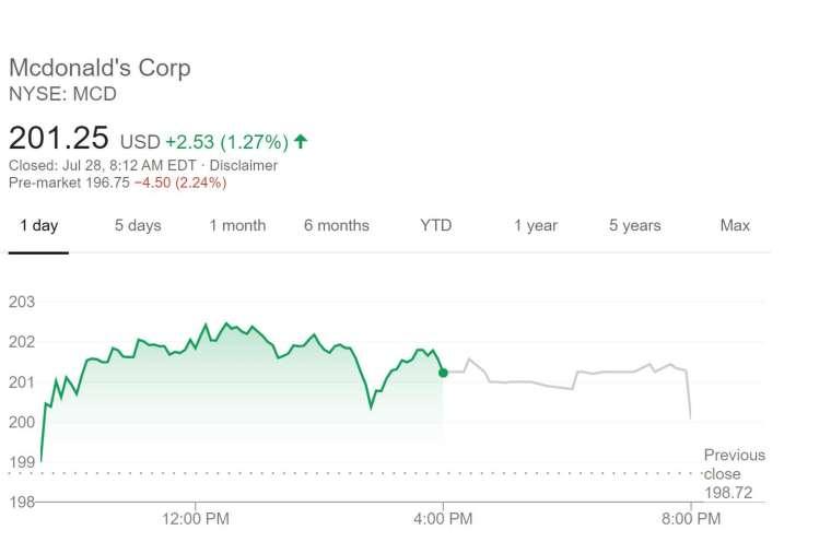 麥當勞股價走勢 (圖片:谷歌)