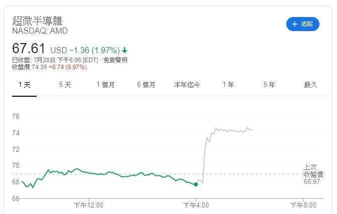 AMD 股價 (圖:Google)