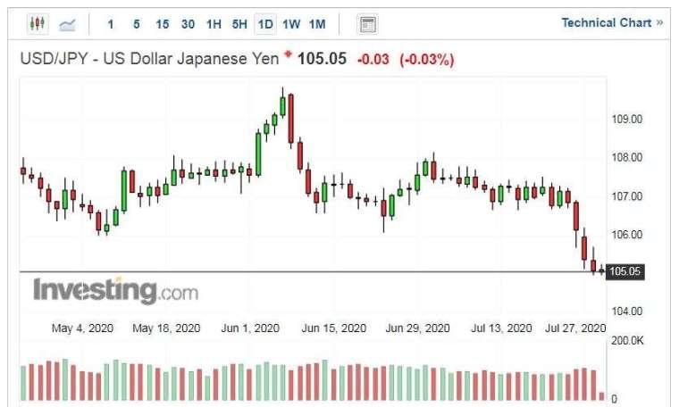 美元兌日圓走勢日線圖 (圖片:Investing.com)