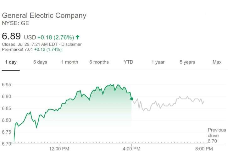 通用電器股價走勢 (圖片:谷歌)