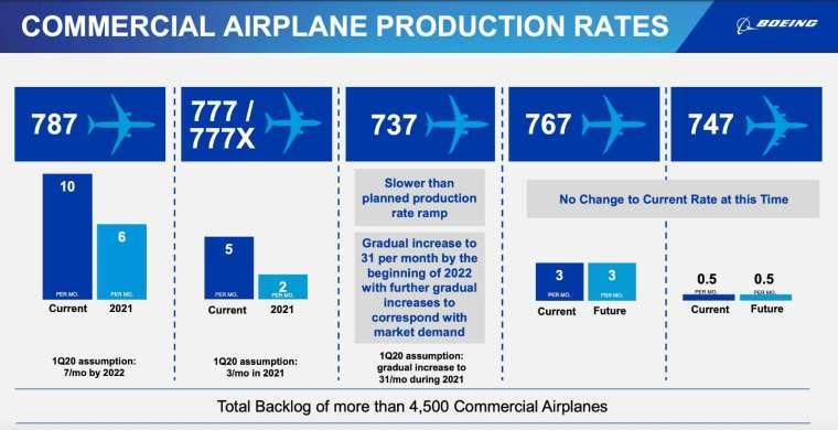 波音商用飛機生產率預期 (圖:波音)