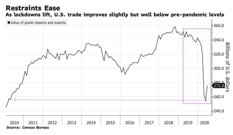 美國 6 月貿易赤字自低點反彈,但整體來看,仍遠低於疫情爆發前水平 (圖:Bloomberg)