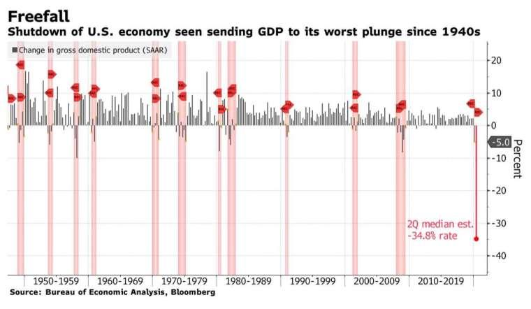 市場預計,美國第 2 季 GDP 將暴跌近 35%,跌幅恐創近 80 年最慘 (圖:Bloomberg)