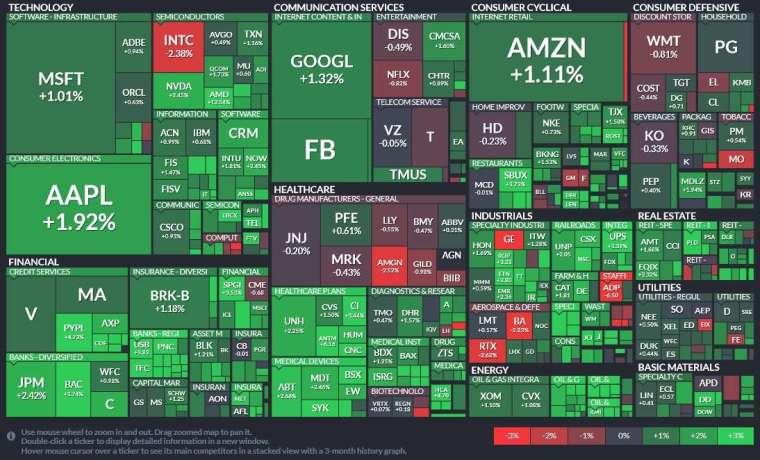 標普 11 大板塊集體攀升,能源、金融與房地產領漲。(圖片:Finviz)