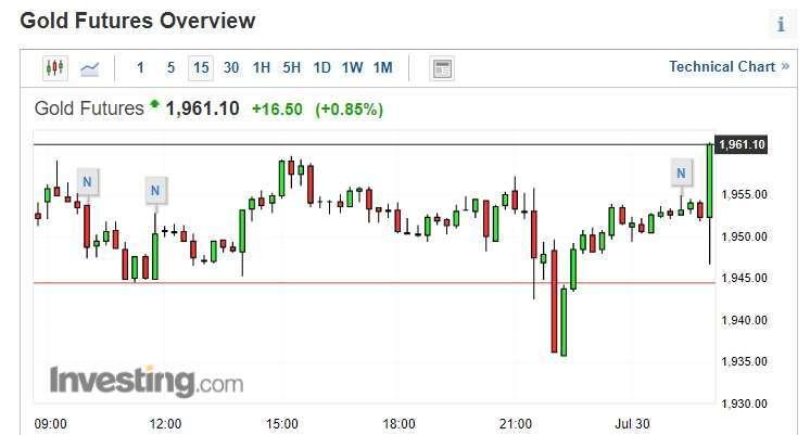 黃金期貨價格短線跳漲 (圖片:investing)