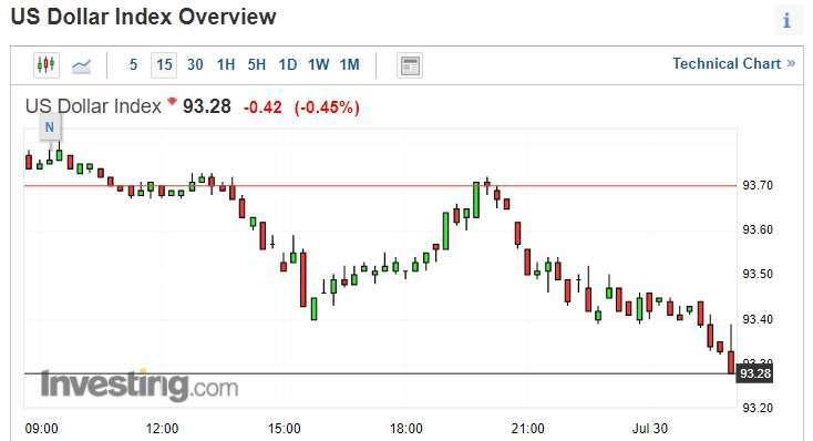 美元指數擴大跌幅 (圖片:investing)