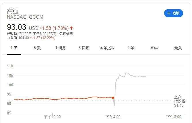 高通股價走勢 (圖片: Google)