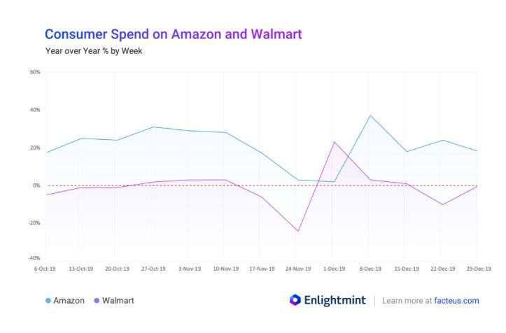 亞馬遜 VS 沃爾瑪消費支出 (圖片: MarketWatch)