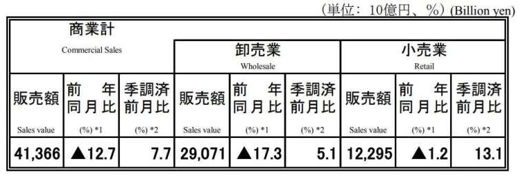 日本 2020 年 6 月商業動態統計 (初值) (圖片來源:日本經濟產業省)
