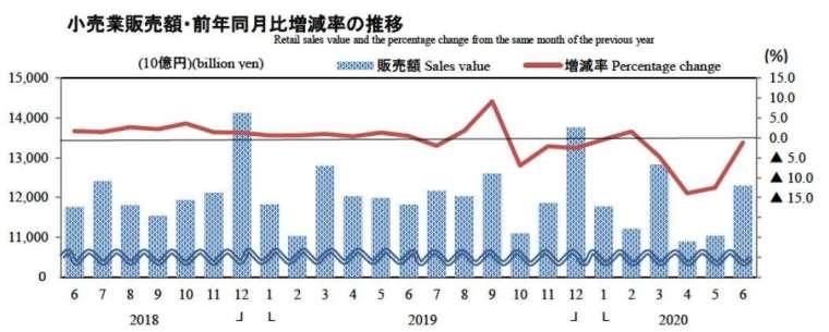 日本零售業銷售額走勢圖 (圖片來源:日本經濟產業省)