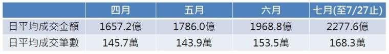 資料來源: TWSE 臺灣證券交易所 (凱基證券整理)