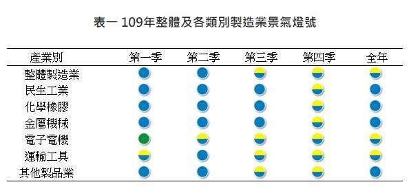 (圖表:台經院提供)