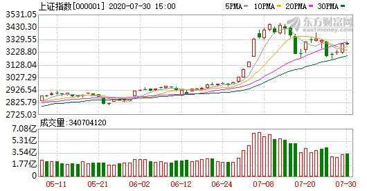 資料來源:東方財富網,上證綜指日線走勢