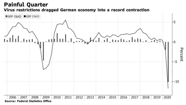 德國 GDP 季增和年增走勢 (圖:Bloomberg)