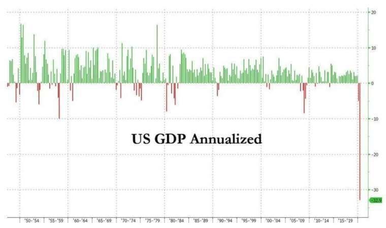 美國 Q2 GDP 暴跌 32.9%,為史上最大跌幅 (圖:Zerohedge)