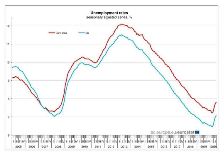歐元區 6 月失業率升至 7.8%(圖片:歐盟統計局)