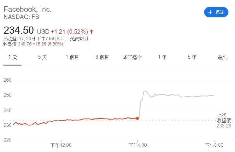 臉書股價走勢圖。來源: Google