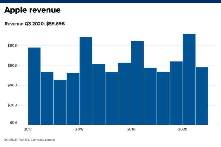 蘋果營收。來源:CNBC