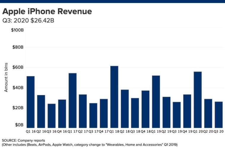 iPhone 營收。來源:CNBC