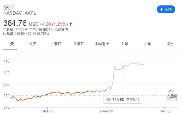 蘋果股價走勢圖。來源:Google
