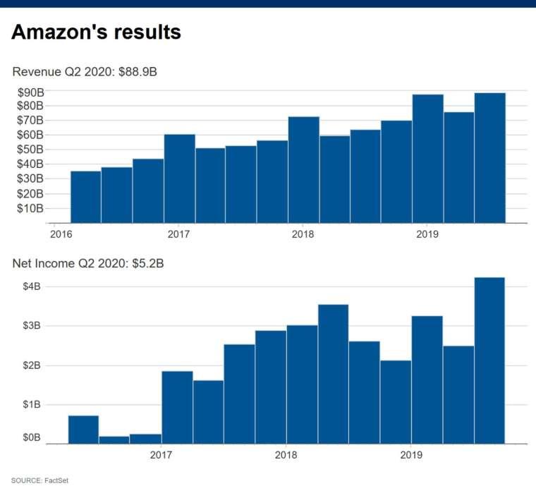 亞馬遜營收與獲利 (圖片: CNBC)
