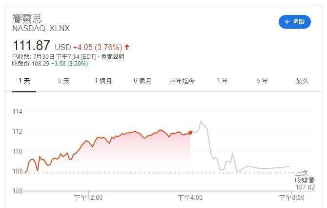 賽靈思股價 (圖:Google)
