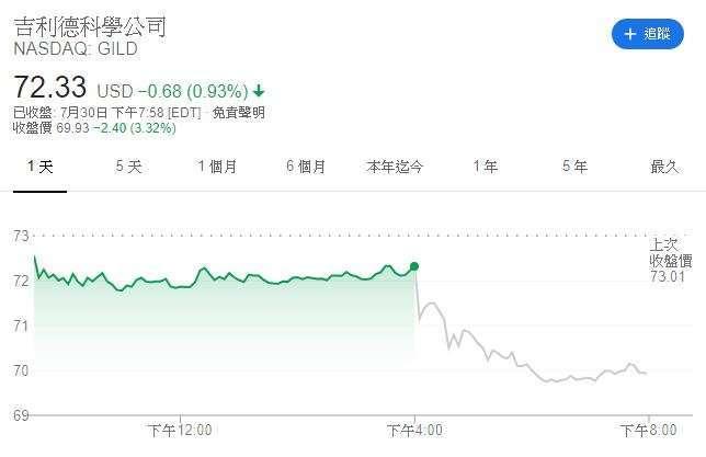 吉利德股價 (圖表取自 Google)
