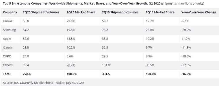 全球手機銷量變化 (圖表取自 IDC 新聞稿)