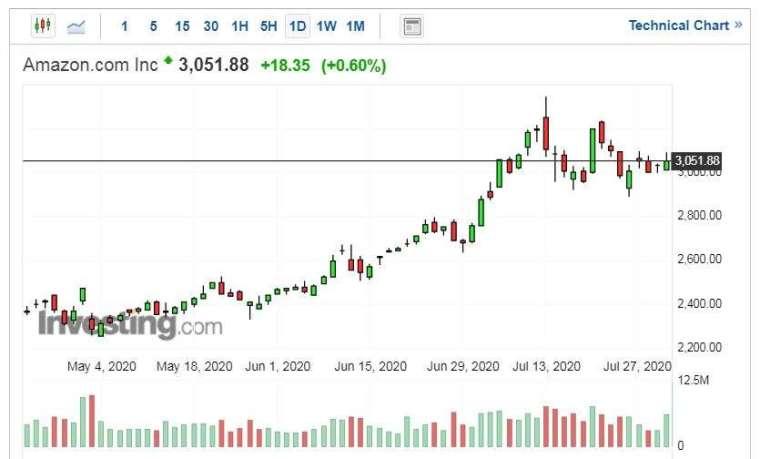 亞馬遜股價走勢日線圖 (圖片:Investing.com)