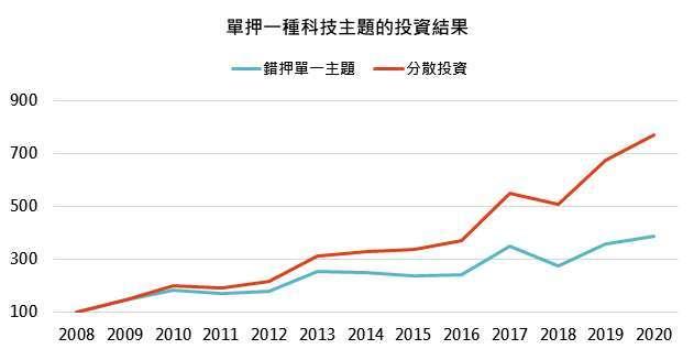 資料來源:Bloomberg,「鉅亨買基金」整理,績效以美元計算,資料截至 2020/7/27。此資料僅為歷史數據模擬回測,不為未來投資獲利之保證,在不同指數走勢、比重與期間下,可能得到不同數據結果。