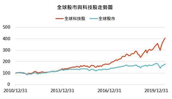 資料來源: Bloomberg,「鉅亨買基金」整理,資料截止 2020/7/27,指數採 MSCI 全球與全球科技股指數。此資料僅為歷史數據模擬回測,不為未來投資獲利之保證,在不同指數走勢、比重與期間下,可能得到不同數據結果。