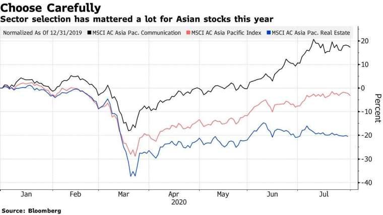 MSCI亞太指數(紅)、MSCI亞太指數通訊類股(黑)、MSCI亞太指數房地產類股(藍)今年來表現。來源:Bloomberg