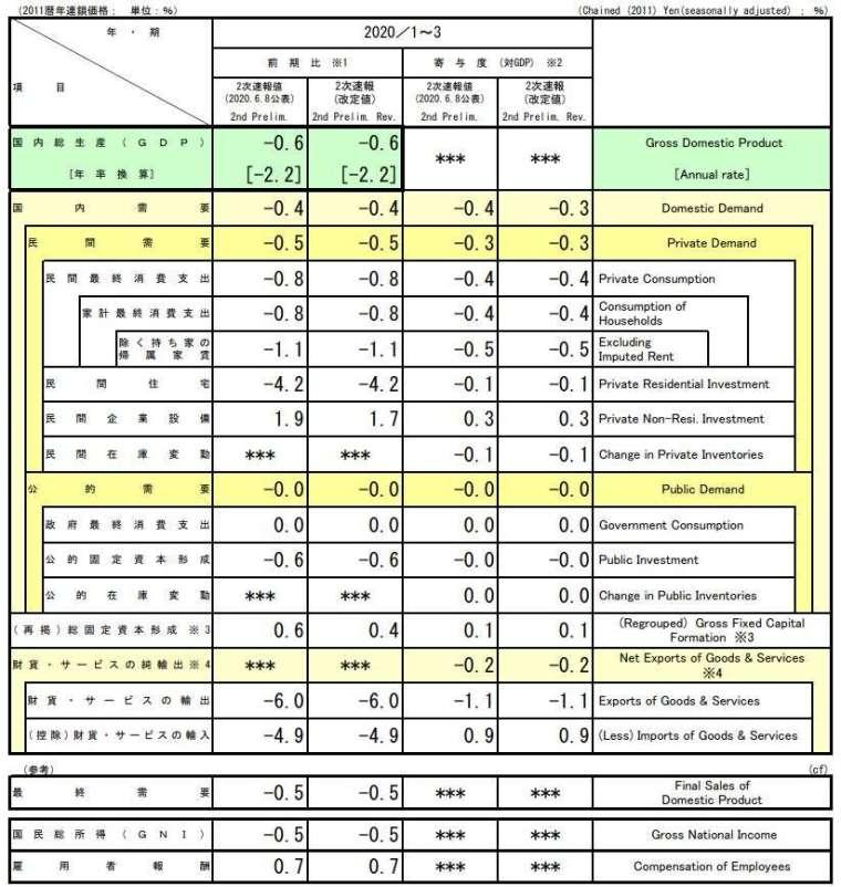 日本 2020 年 1 至 3 月 GDP 二次修正值 (初值) (圖片來源:日本內閣府)
