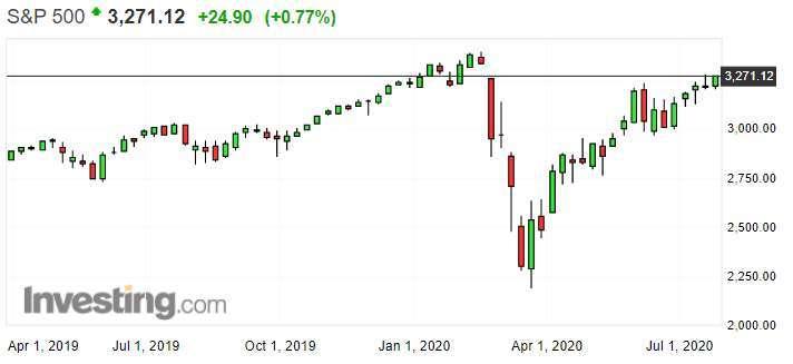 標普 500 指數周線圖 (圖: Investing.com)