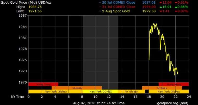 黃金 24 小時走勢 (圖表取自 goldprice.org)