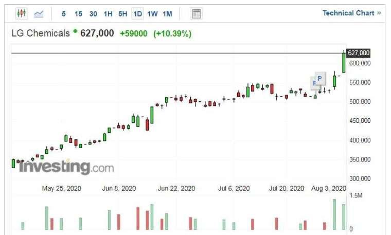LG 化學股價走勢日線圖 (圖片:Investing.com)