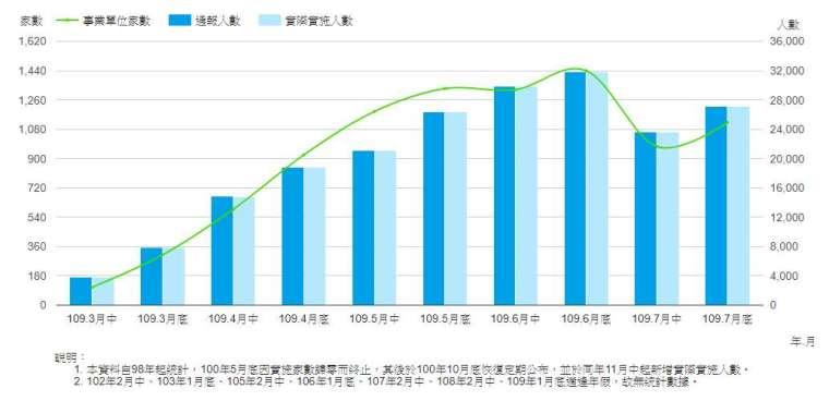 圖:勞雇雙方協商減少工時實施人數。(取自勞動部官網)