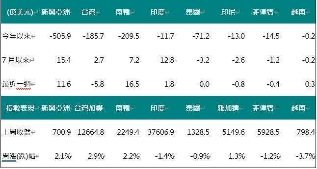 資料來源:Bloomberg,2020/08/03,中國信託投信整理。