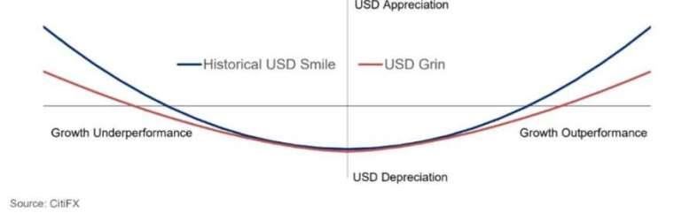 此次美元微笑曲線較以往趨平。(來源:Bloomberg)