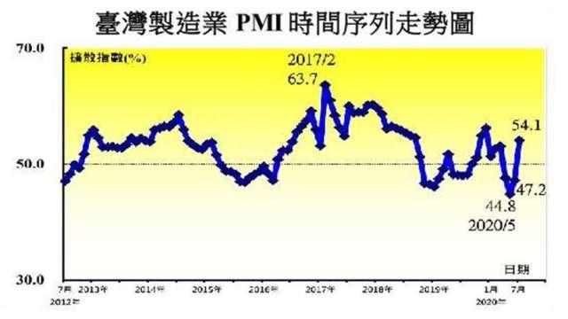 7月PMI、NMI疫情後首見同步轉擴張。(圖:中經院提供)