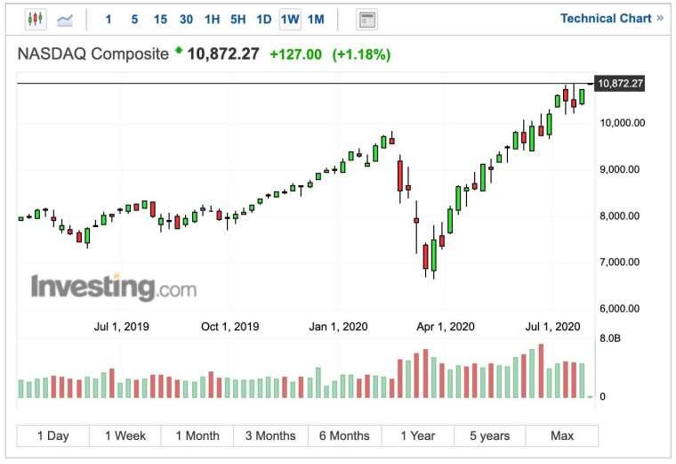 那斯達克指數週線圖 (圖:Investing.com)