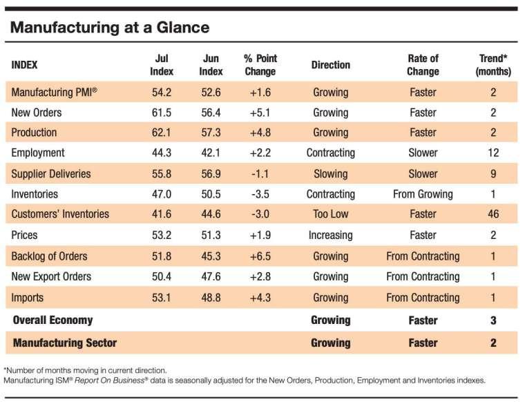 7月ISM製造業PMI細項指數 (圖:ISM)