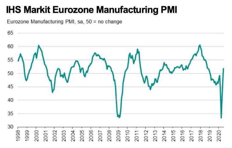 歐元區製造業 PMI 走勢 (圖:IHS Markit)