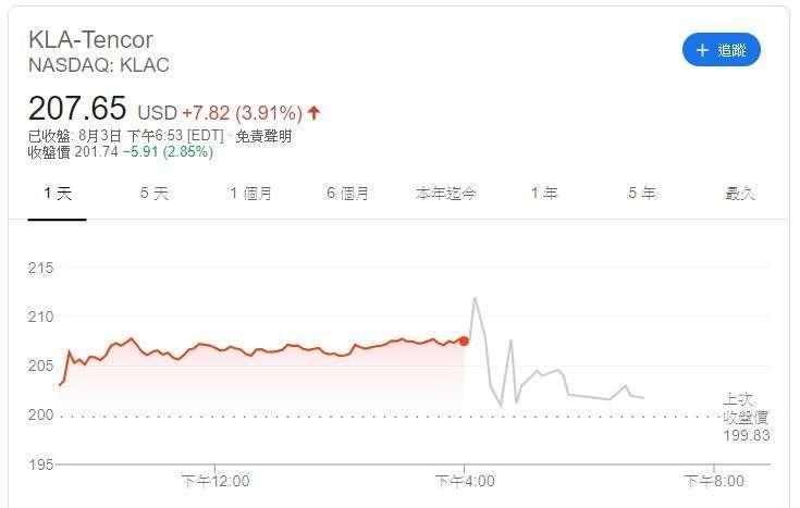 科磊股價(圖片:Google)