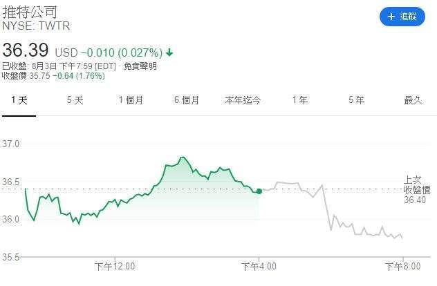 推特股價 (圖表取自 Google)