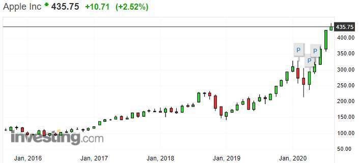 蘋果 (AAPL-US) 周線圖 (圖: Investing.com)