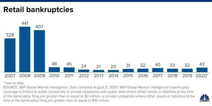 美國零售業破產企業數量 (圖片:CNBC)