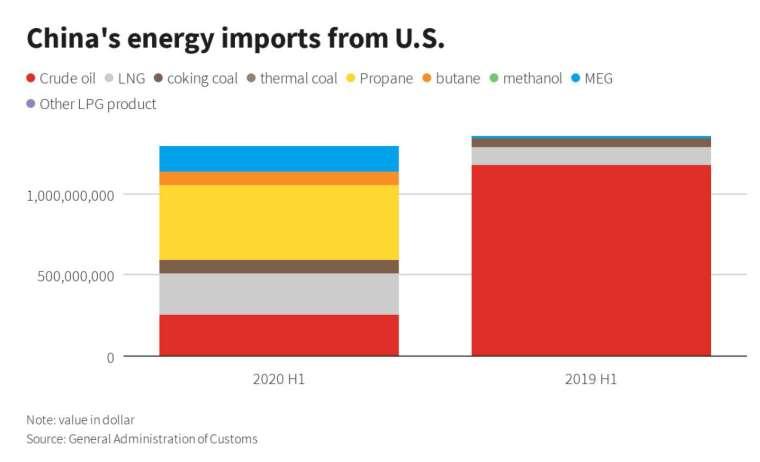 2020 年上半年,中國自美進口的能源產品比重 (圖:路透社)
