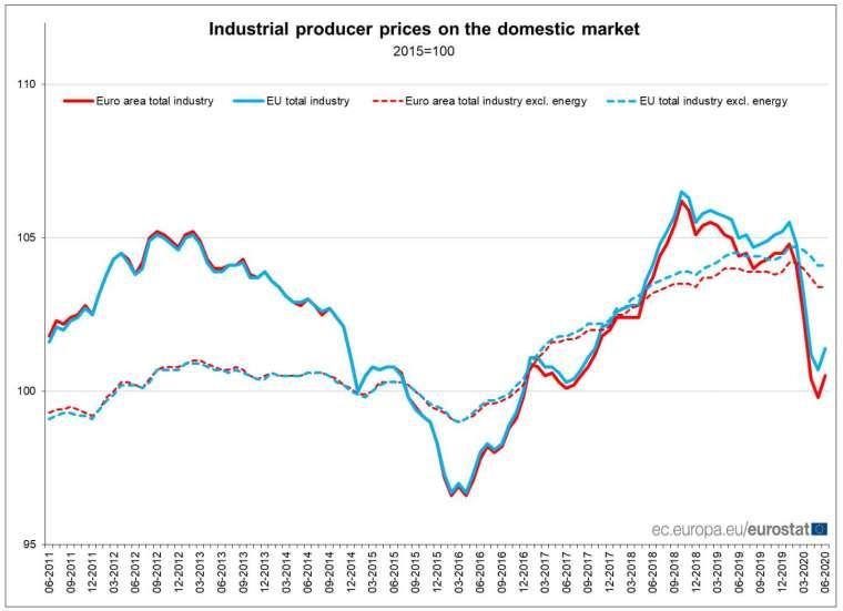 歐元區 6 月工業生產者物價指數 (PPI) 止跌回升 (圖:Eurostat)