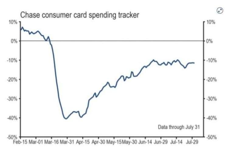 消費者支出年增率走勢 (圖片: CNBC)